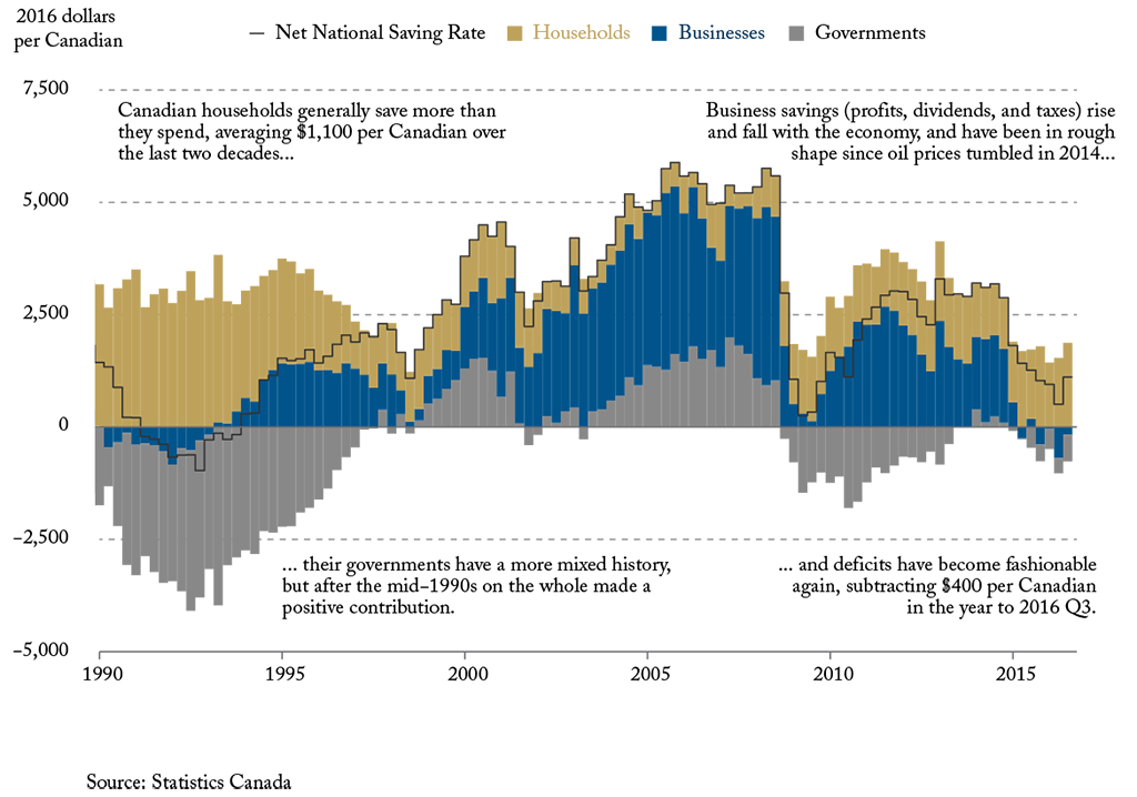 How Deficits and Business Losses are Weighing Down Future Prosperity