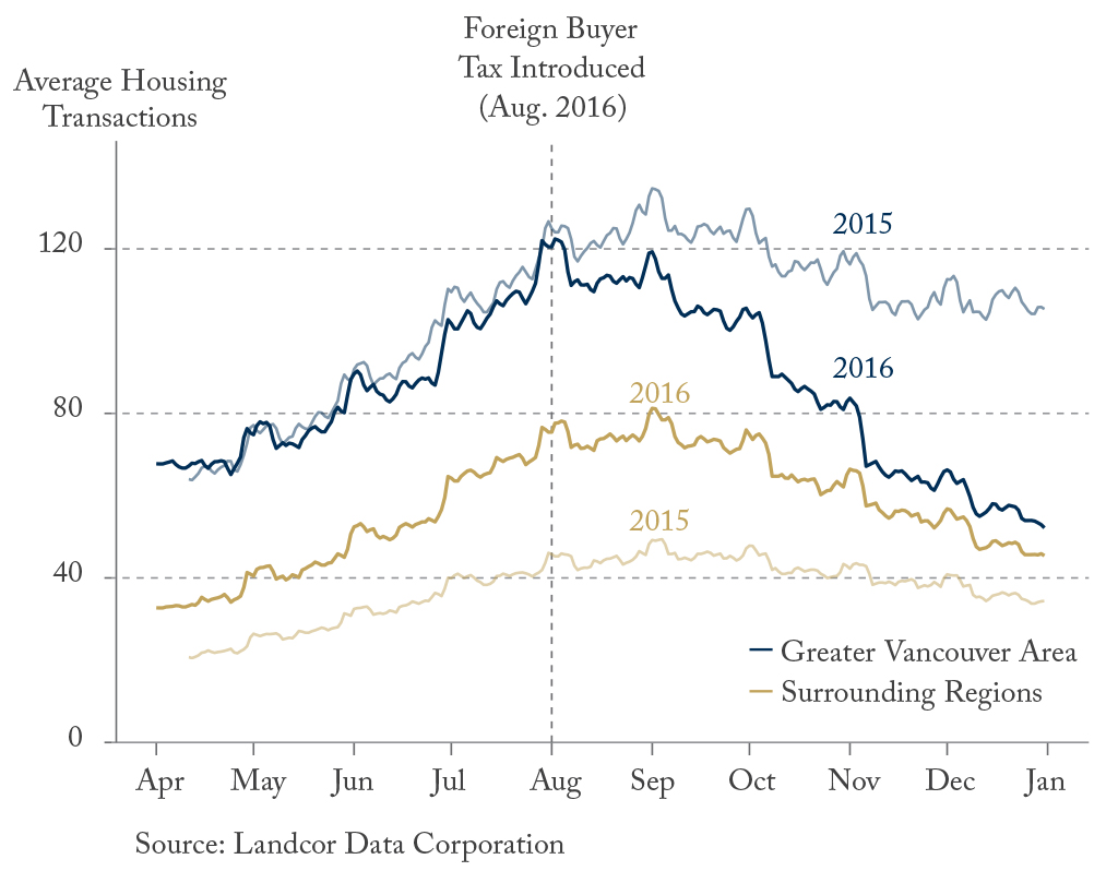 Neighbourhood Blues: Vancouver Housing Before and After the Foreign Buyers Tax