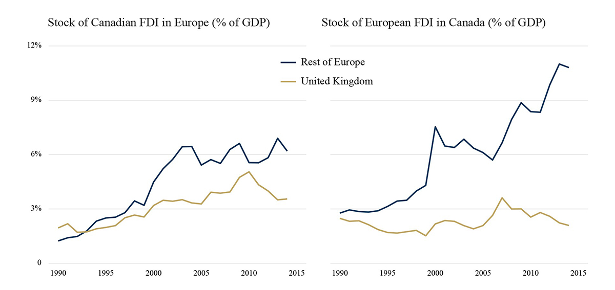 Brexit, Canada, & Foreign Direct Investment - It's About the EU More Than the UK