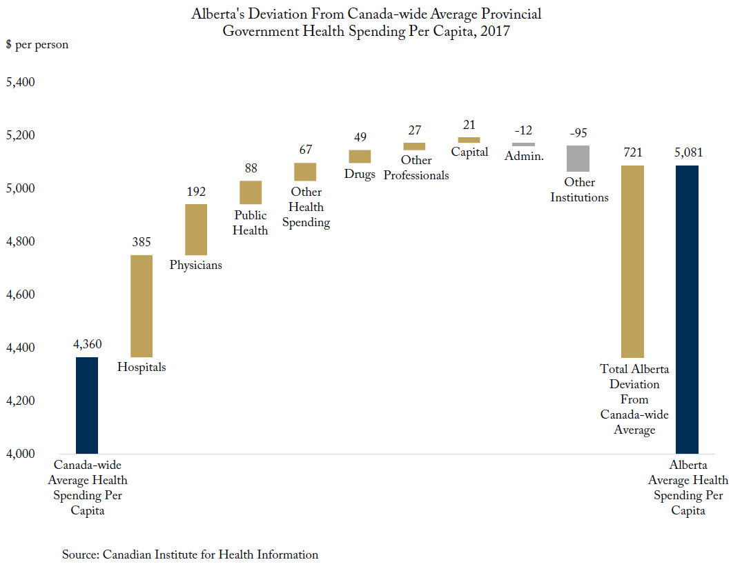 Time For a Check-up? Alberta's Health Spending
