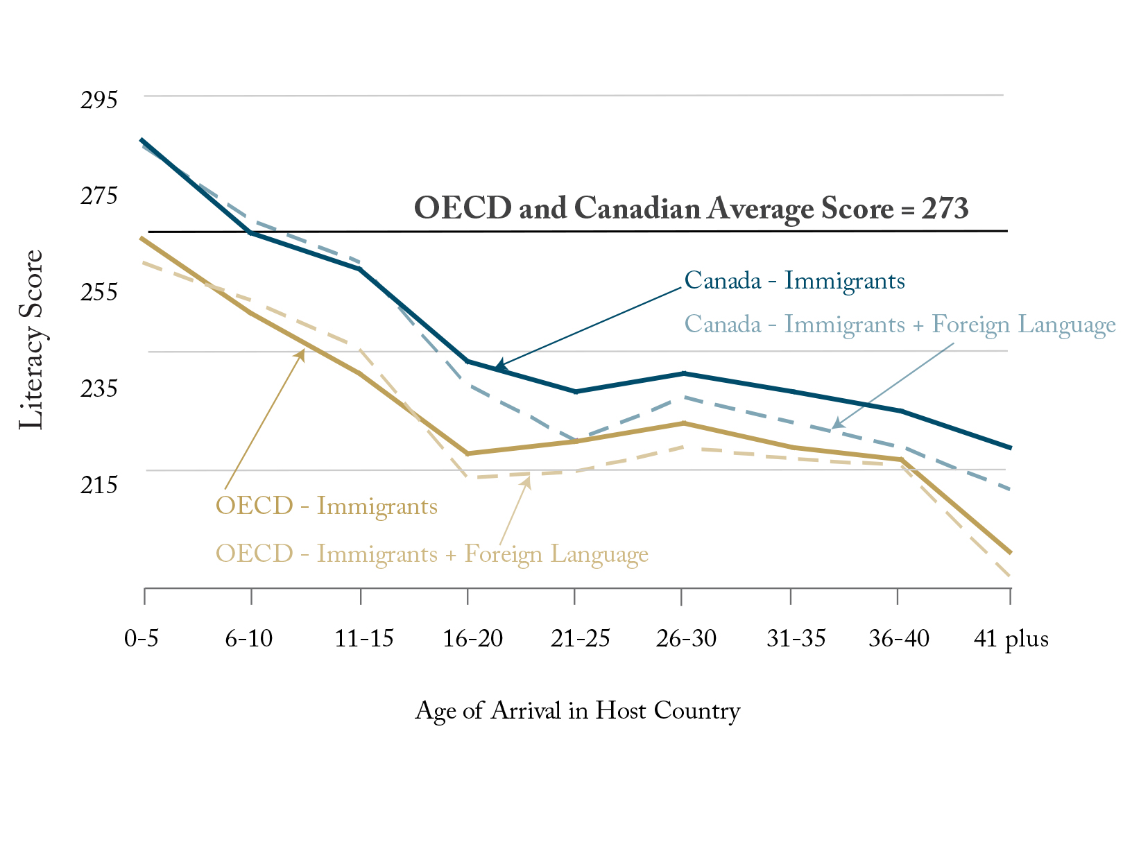 Canadian Immigrants Outperform OECD Counterparts on Literacy Scores