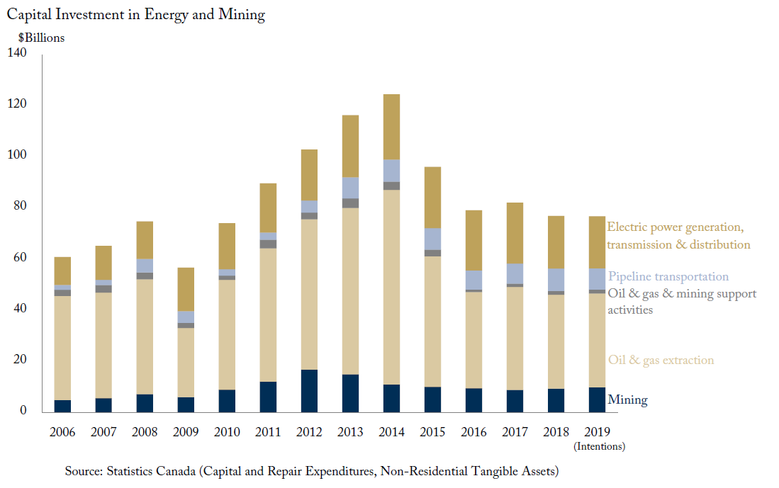 Plunging Capital Investment in Canada's Energy and Mining Sector