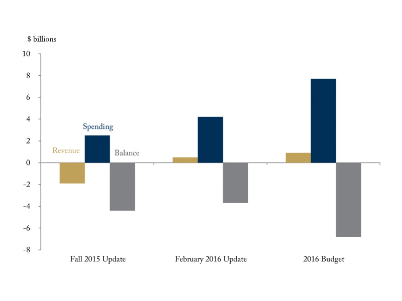 From Black to Red: How did the projected federal surplus for 2015/16 turn into a big deficit?