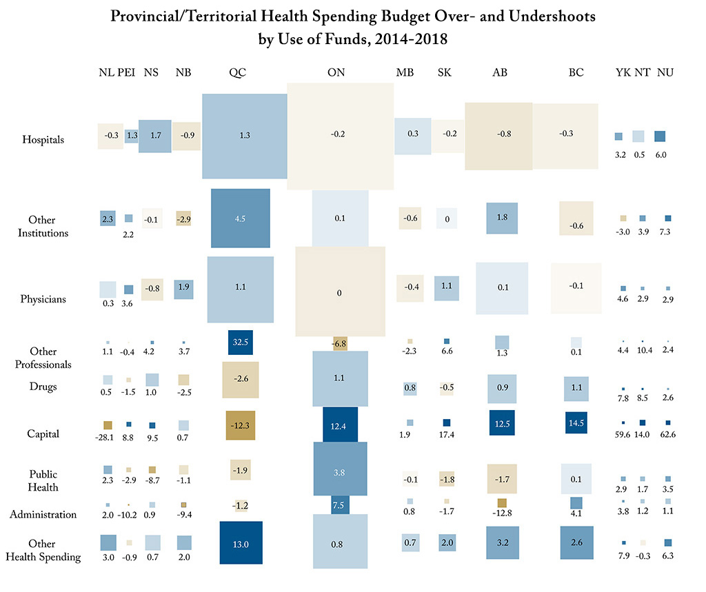 An Unhealthy Habit: Actual Health Spending Typically Overshoots Plans