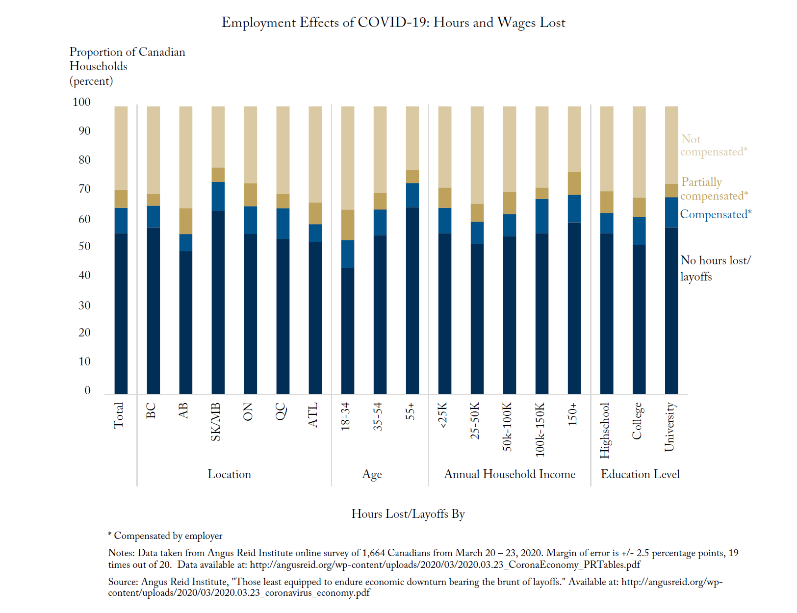 Hitting Home: Hours and Wages Lost to COVID-19 by Location, Age, Income and Education