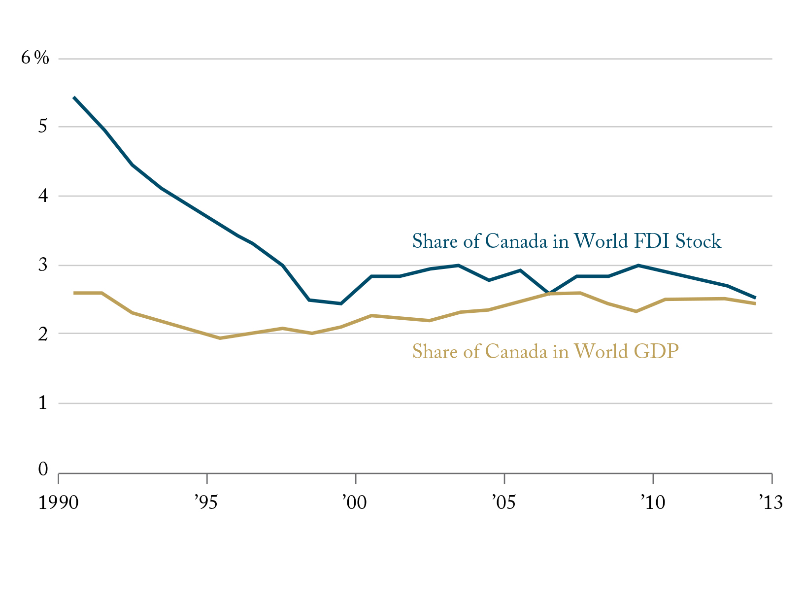 Canada's Share of Global FDI Higher than its Weight in the World Economy