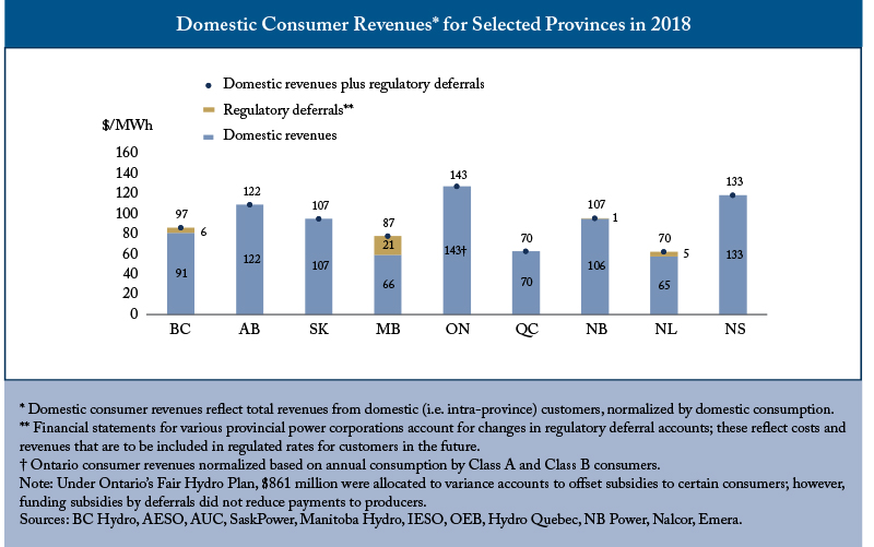 Power Costs Highest in Ontario, Alberta, Nova Scotia