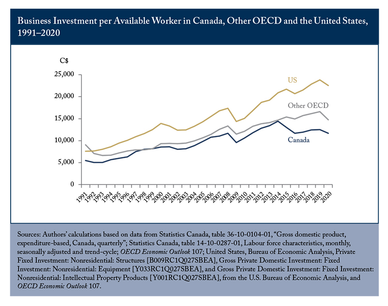Canada's Business Investment Lags US, OECD
