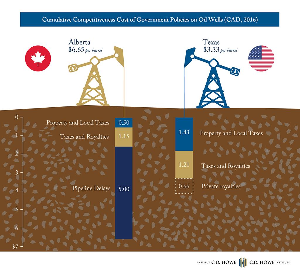Pipeline Delays Reduce Alberta's Energy Competitiveness
