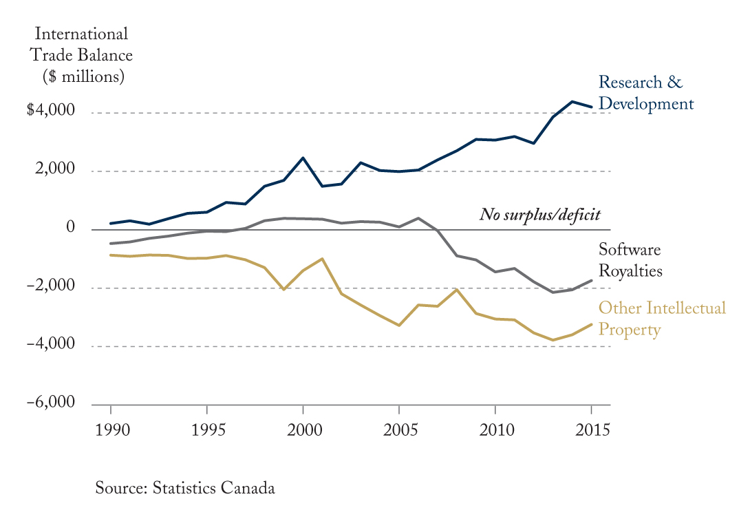 """Canada's """"Commercialization Gap"""" – An International Trade Perspective"""