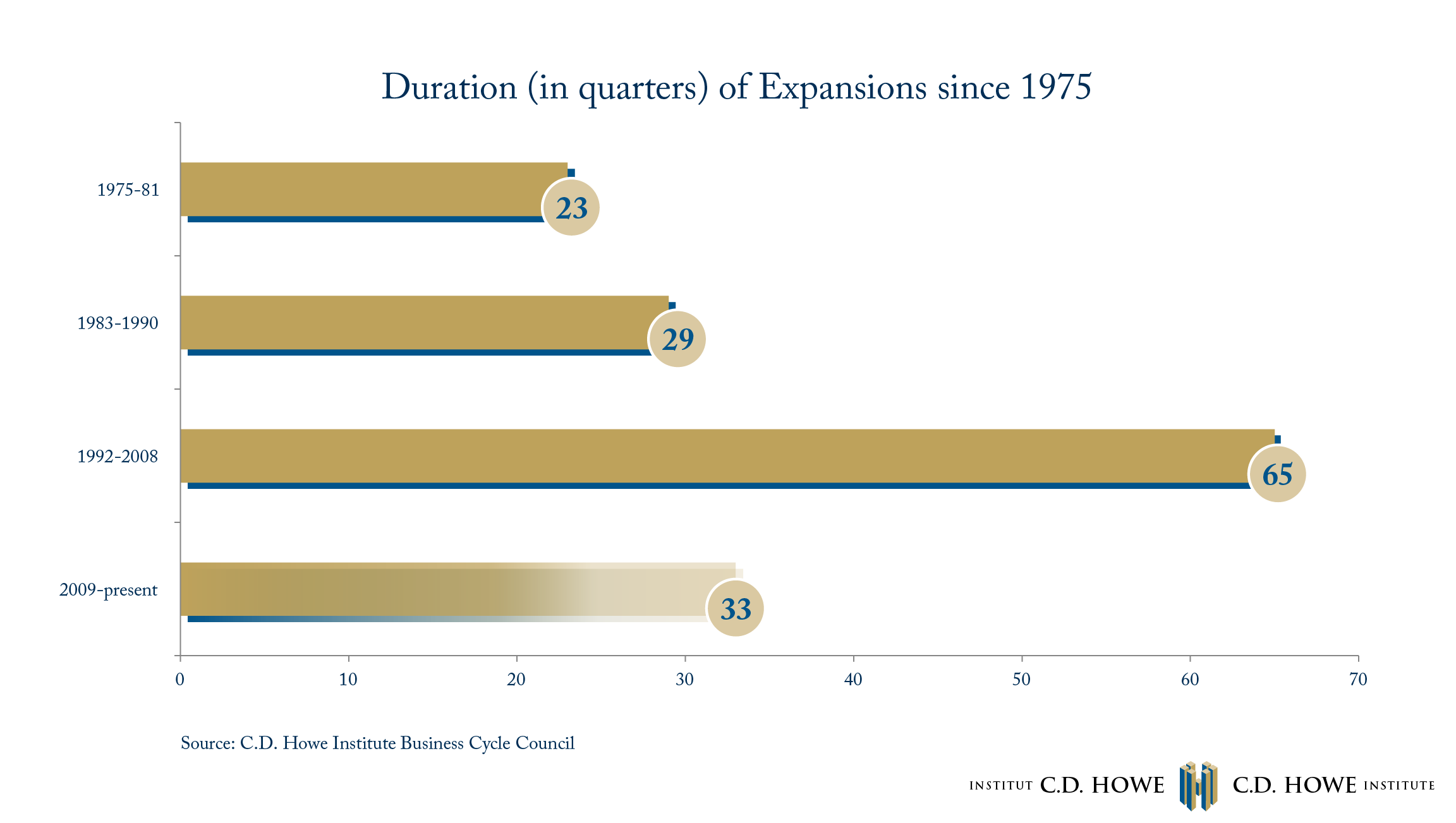 How Durable is the Current Economic Expansion?
