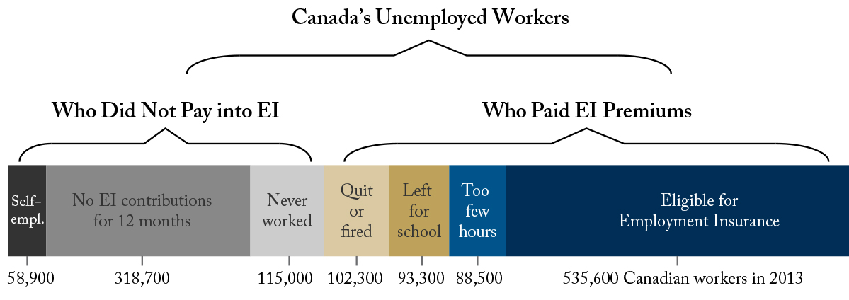 EI and Canada's Unemployed Workers: Who Qualifies?
