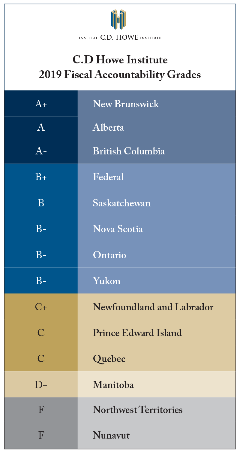 Show and Tell: Rating the Fiscal Accountability of Canada's Senior Governments, 2019