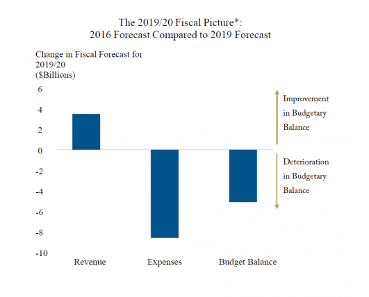 Digging Deeper: How are Changes in Revenue, Spending and Interest Costs Affecting Ottawa's 2019/20 Projected Bottom Line?