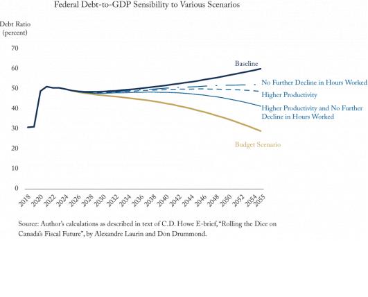 A Fragile Fiscal Future