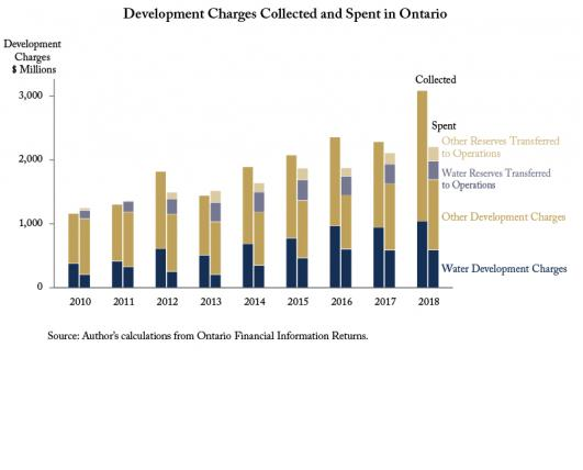 Cost and Use of Development Charges: Ontario and British Columbia