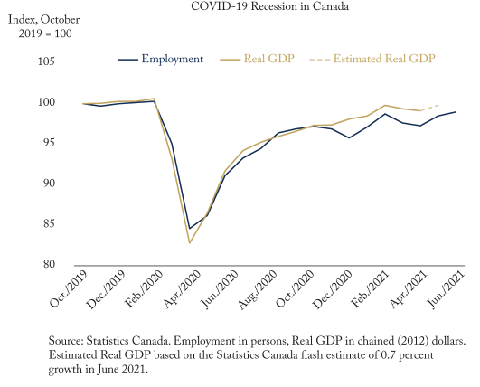 The COVID-19 Recession is Over