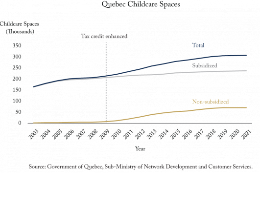 Payments to Parents for Childcare Can Spur Supply of New Spaces
