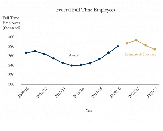 What's the Plan on Stealth Federal Employment Cuts?