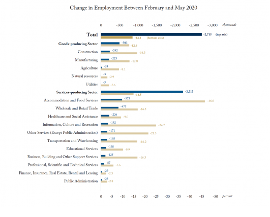 A Glimmer of Hope in Dismal Job Numbers