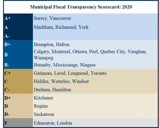 Municipal Fiscal Transparency Scorecard, 2020