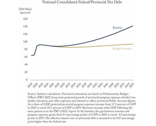 Federal Finances Shaky, Provincial Finances Worse