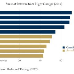 Up in the Air: Canadian Airport Fees in Context