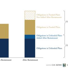 "Coming ""Part"" Clean: Impact of the Recent Restatement to Ottawa's Unfunded Pensions"