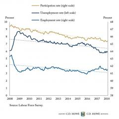 In Sync: Canada's Employment and Unemployment trends