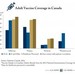 Sorely Lacking – Adult Immunization Coverage in Canada
