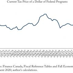 Borrowing Covering Over Half of Federal Programs Cost