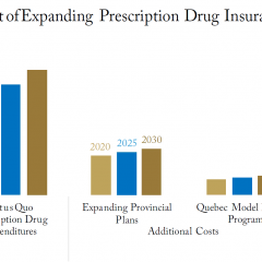 Prescription Drugs: How much would it cost provinces to insure the uninsured?
