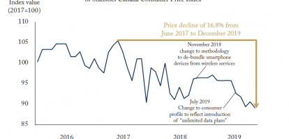 Talk is Cheaper: Canadian Wireless Prices on a Swift Decline