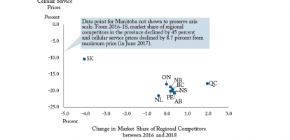 Increasing Regional Competition Drives Lower Cellular Prices Across Provinces