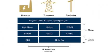 Different Approaches to Meeting Canadians' Electricity Needs