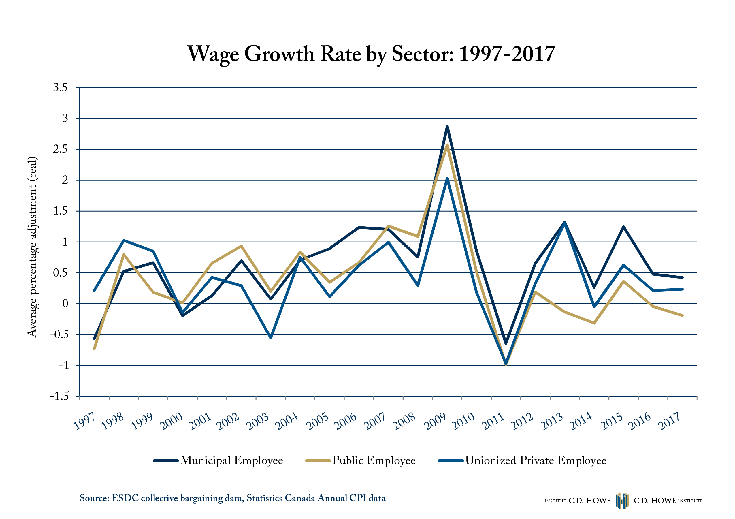 Chart Looking At Wage Growth By Sector Cd Howe Institute